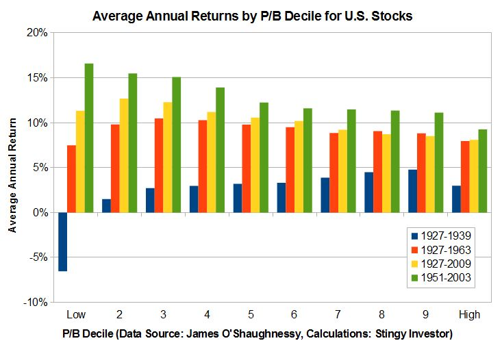 P/B decile returns for U.S. stocks