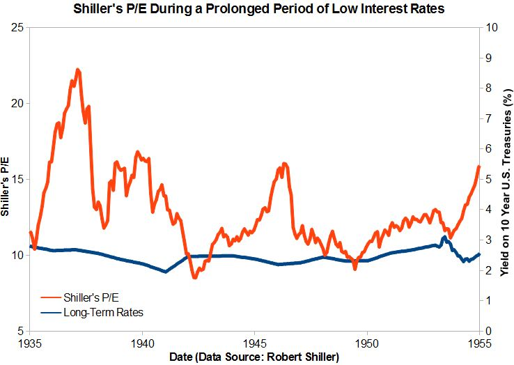 Shiller P/E in a long low rate period